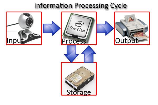 information society definition Information society is a term for a society in which the creation, distribution, and manipulation of information has become the most significant economi.